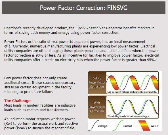 Enerdoor's FINSVG saves money and energy by using power factor